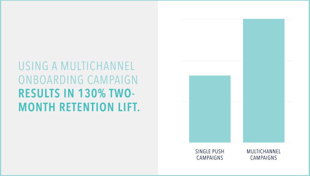 Multichannel onboarding campaigns