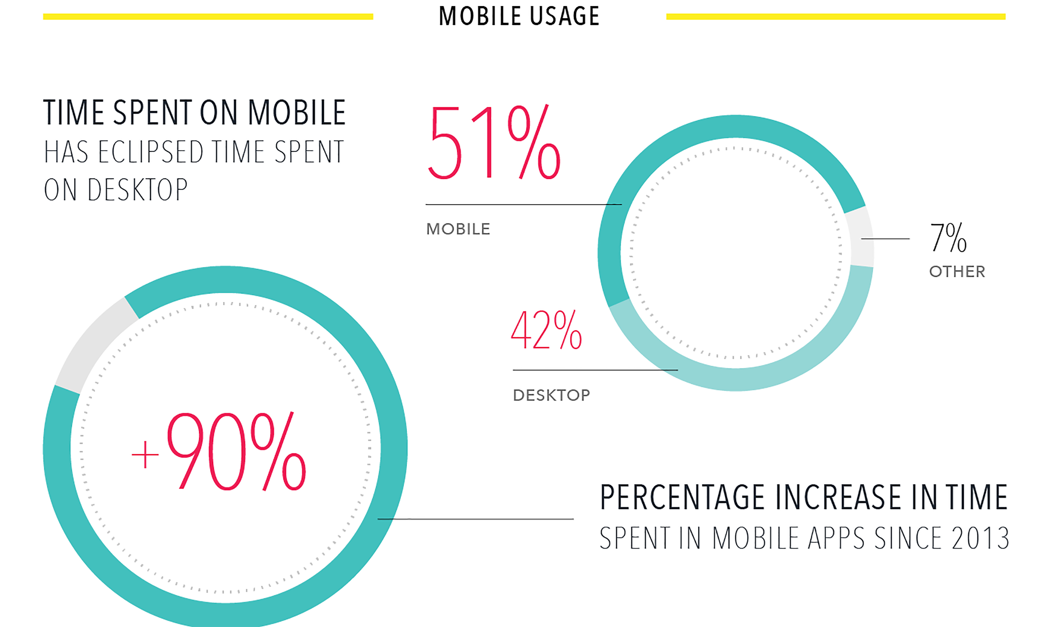 Appboy Infographic Mobile Usage Stats
