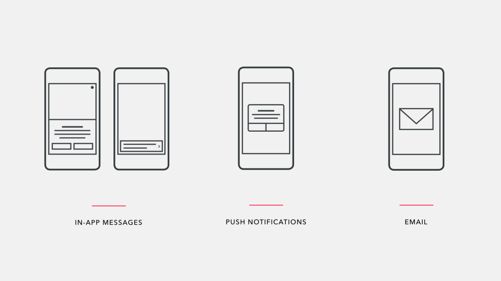 Mobile messaging types