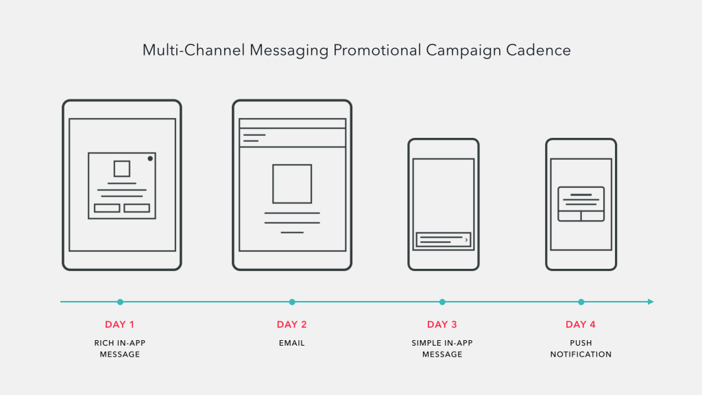 Mobile Promotional Campaign Cadence