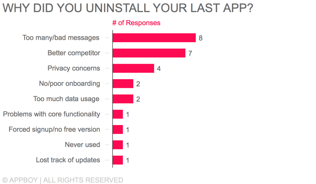 Why Appboy employees uninstalled their most recent app