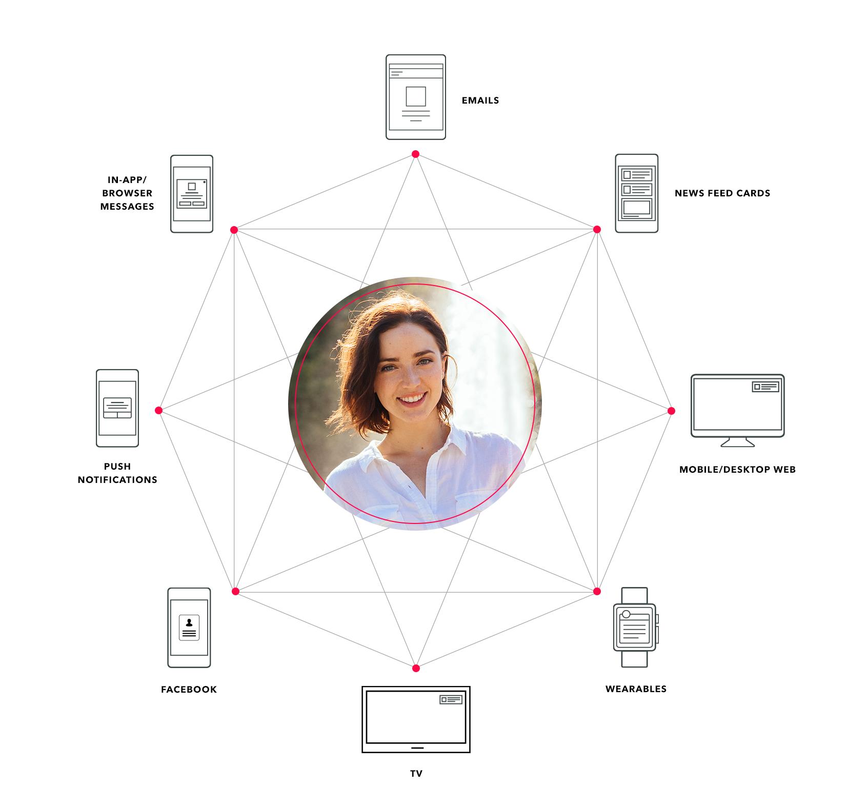 omnichannel-marketing-diagram