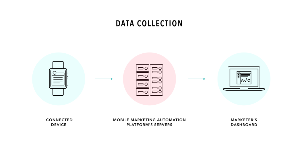 Omni Device Data Collection