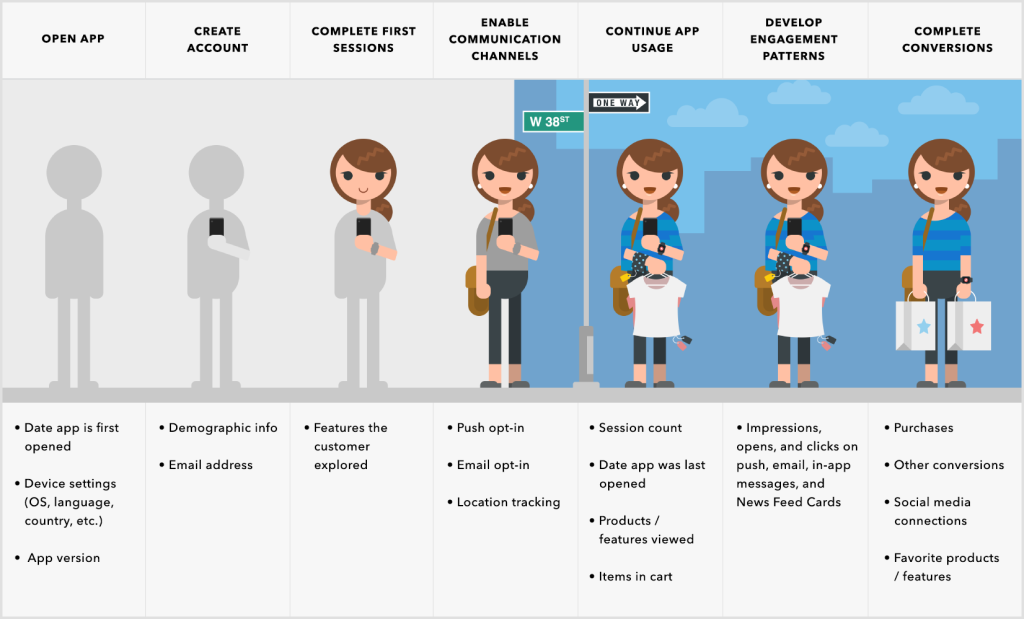 Mobile user profiles