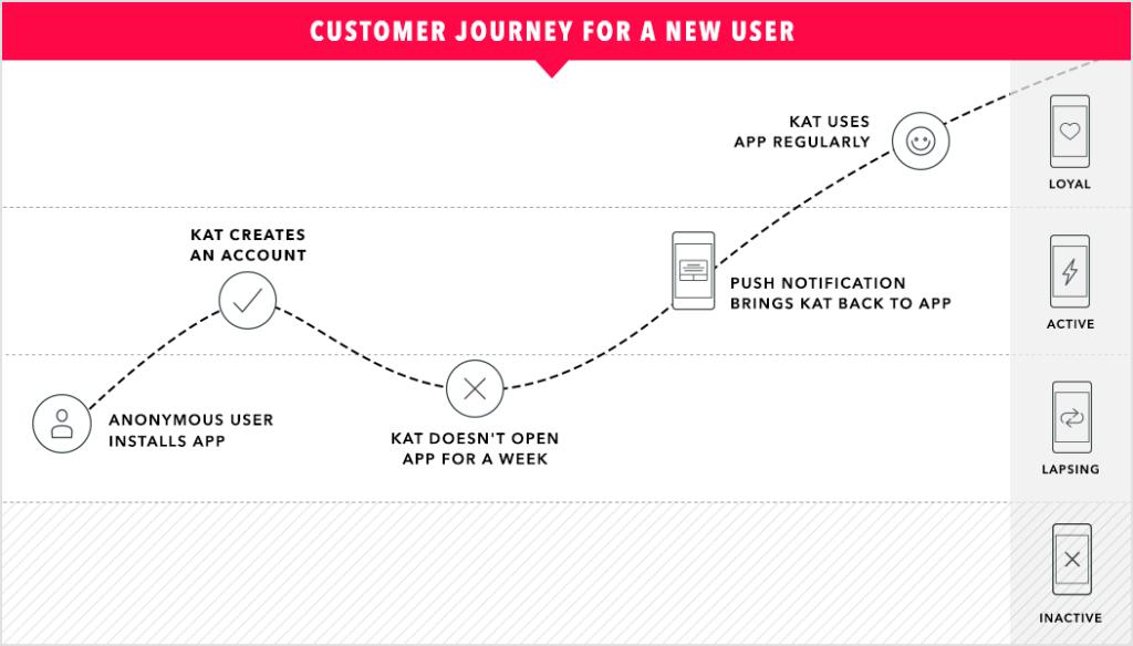 Today's customer journey