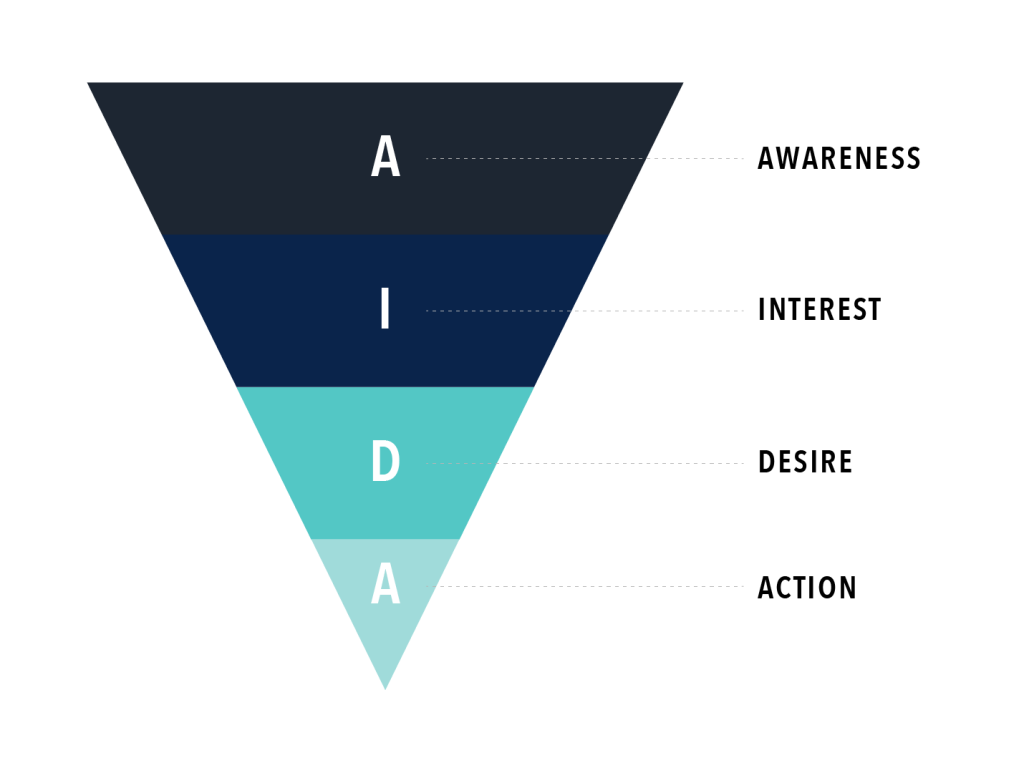 The traditional marketing funnel