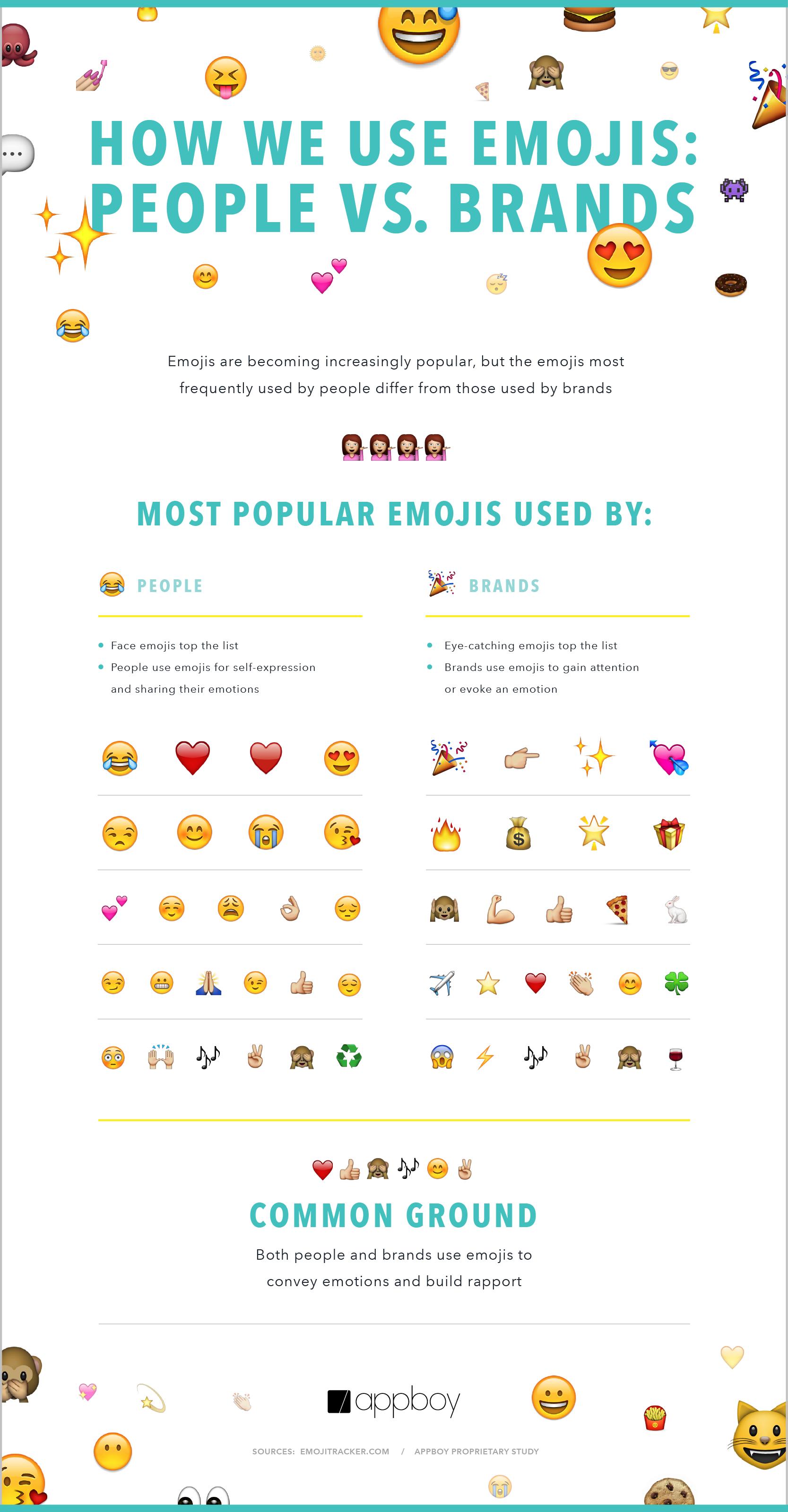 appboy emoji infographic
