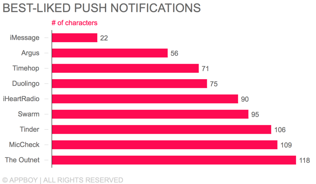 Push notification character counts