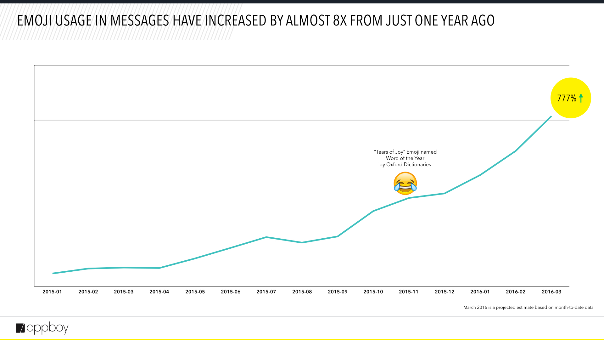 emoji year over year growth