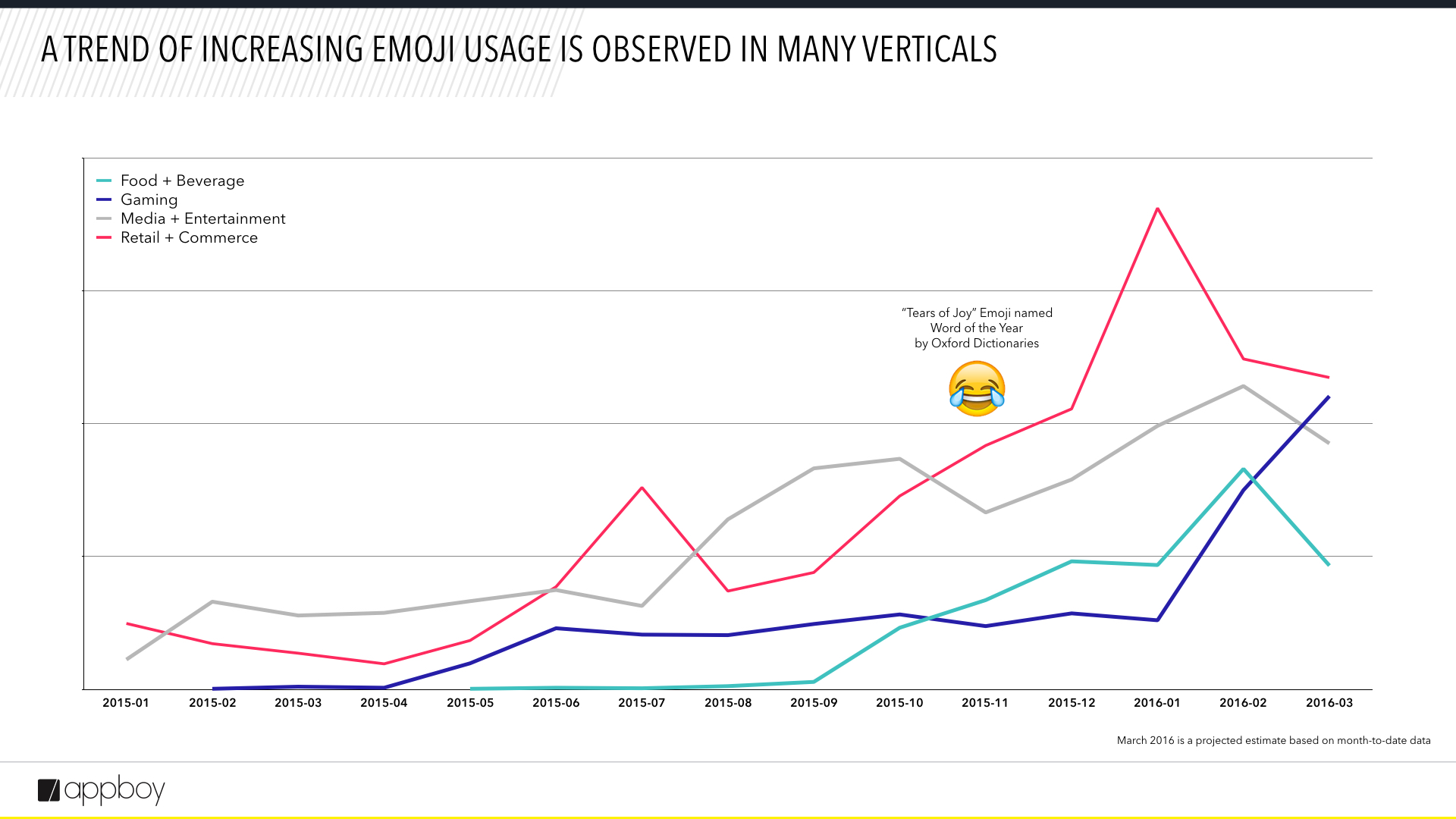 emojis by industry