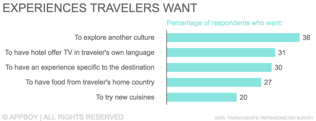Experiences Travelers Want