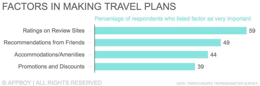 Factors in making travel plans