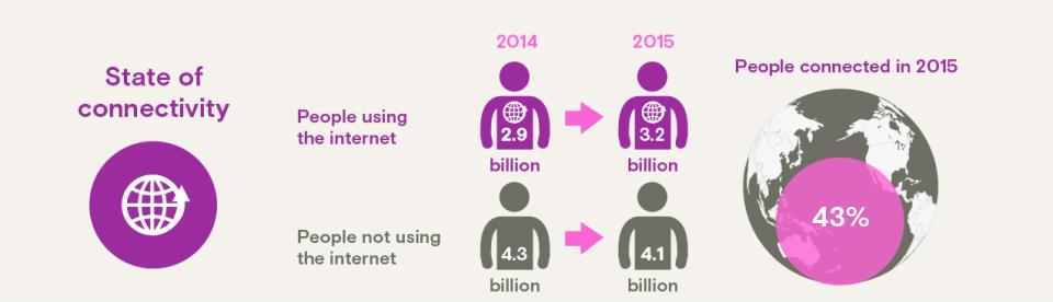 Internet Connectivity Statistics