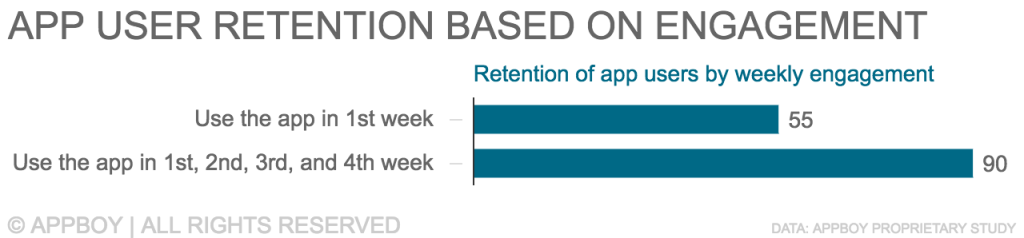 App retention and engagment