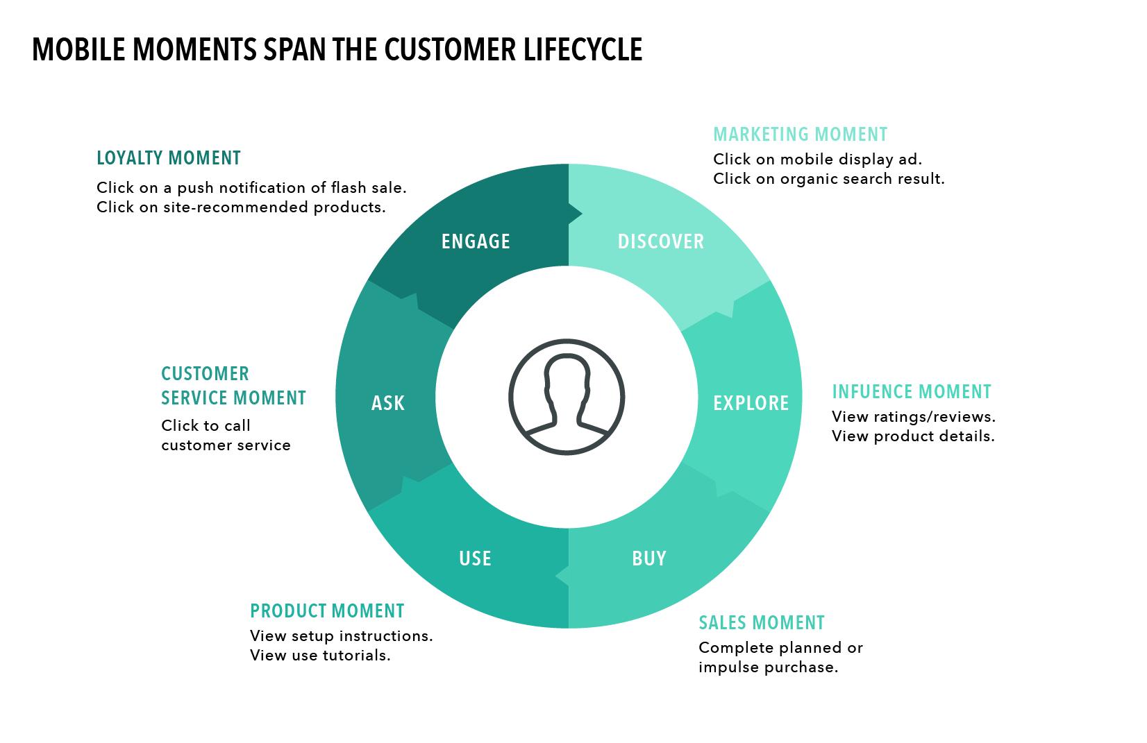 mobile moments span customer lifecycle