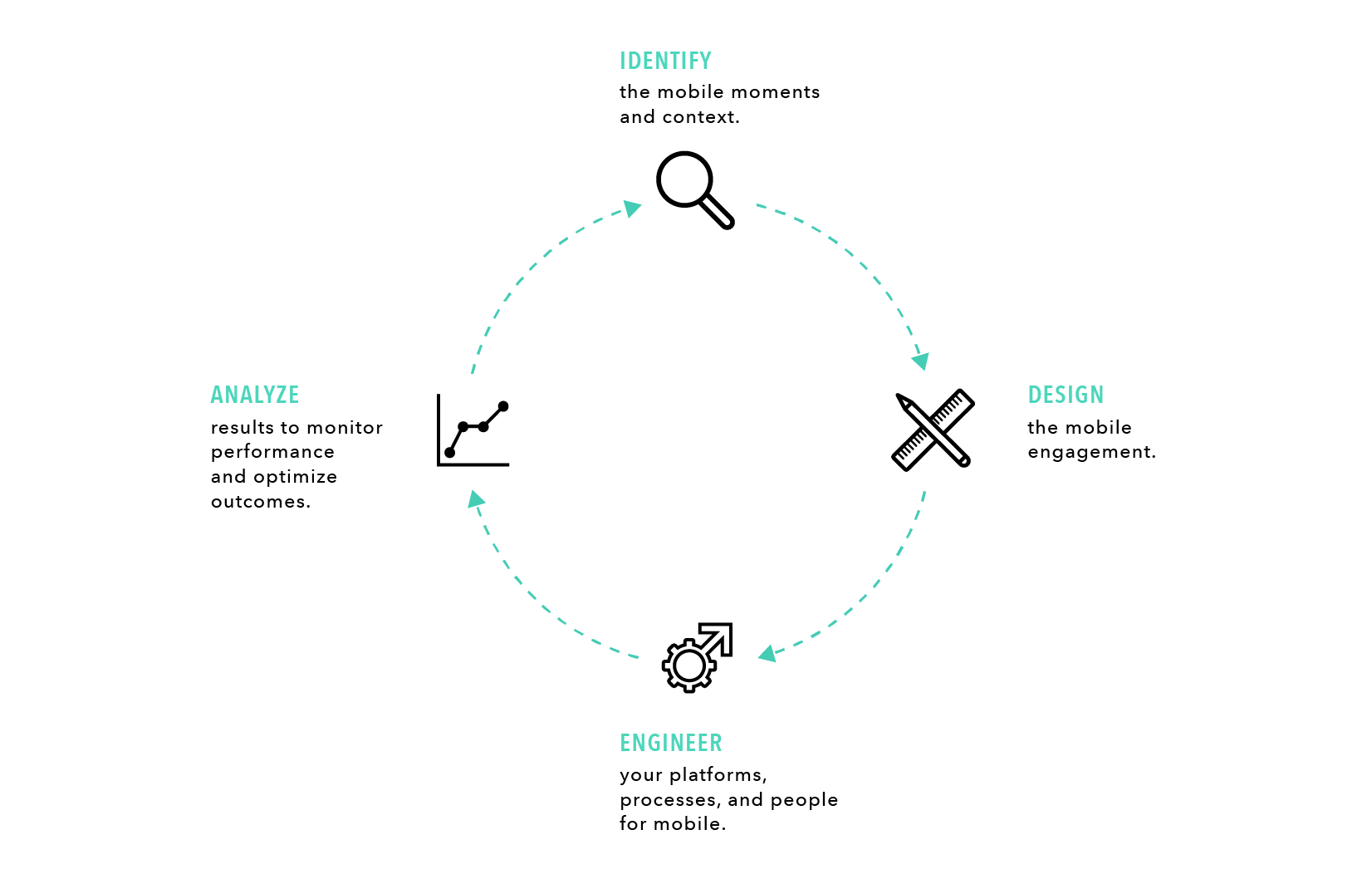 IDEA framework for mobile moments