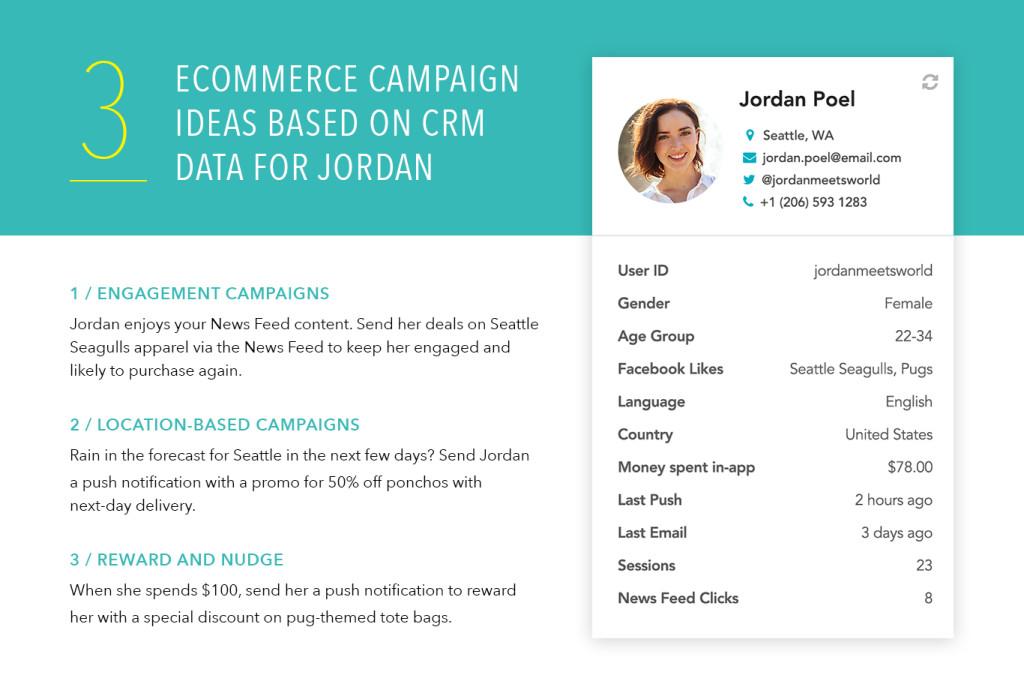 CRM Ecommerce Campaign Ideas