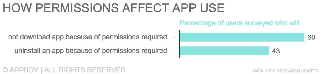 How permissions impact app iusage