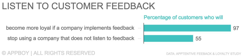 Impact of listening to customer feedback