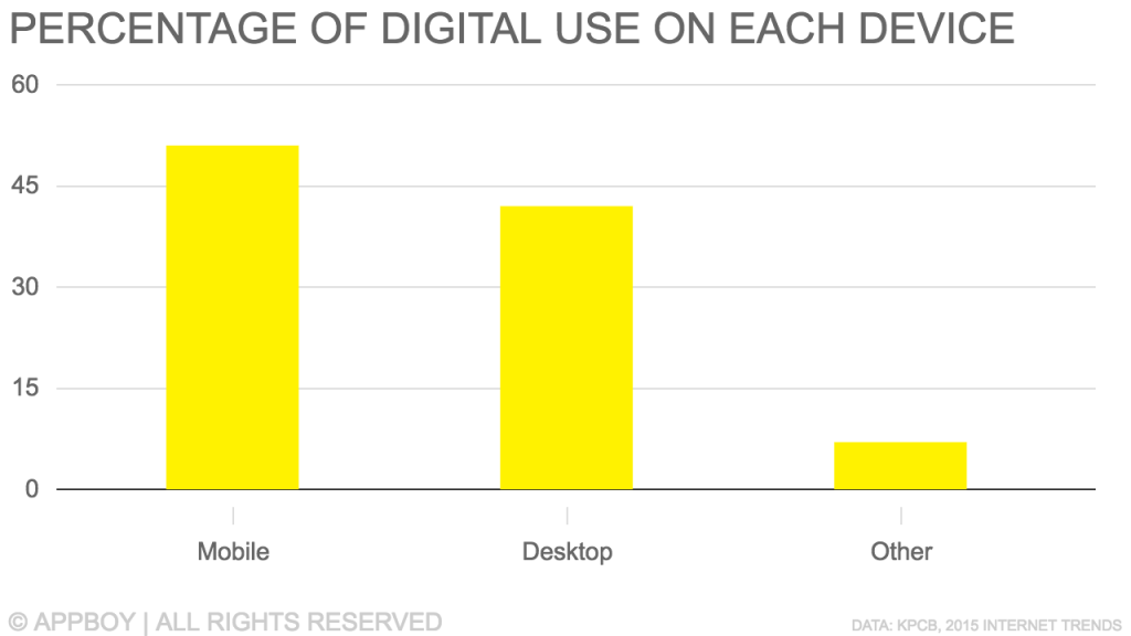 Digital Use of Different Devices