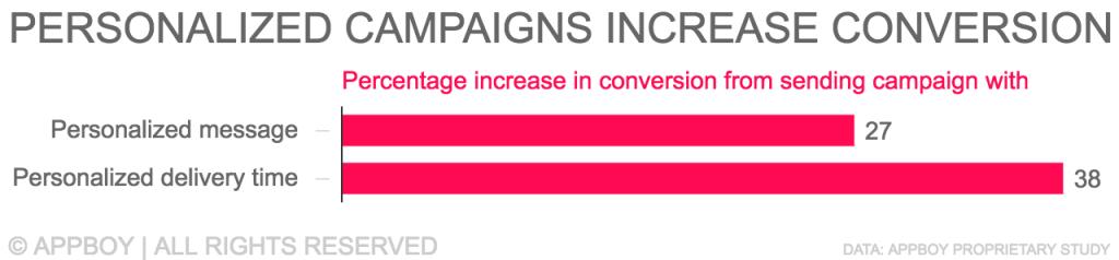 Personalized campaigns increase conversion
