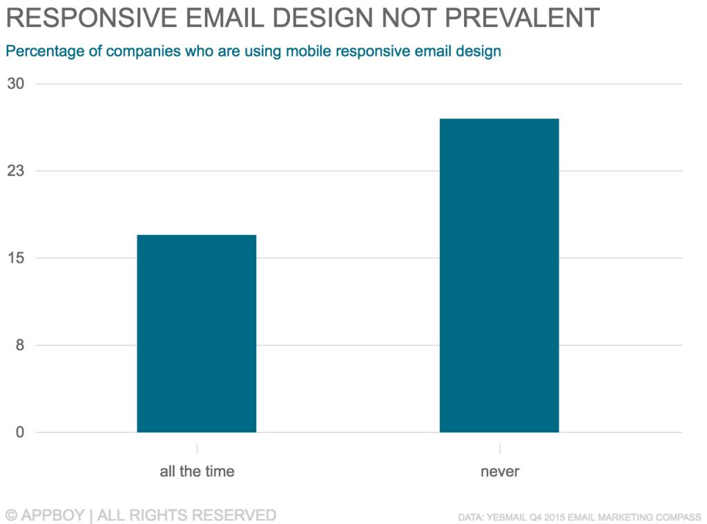 Responsive Email Design Isn't Prevalent