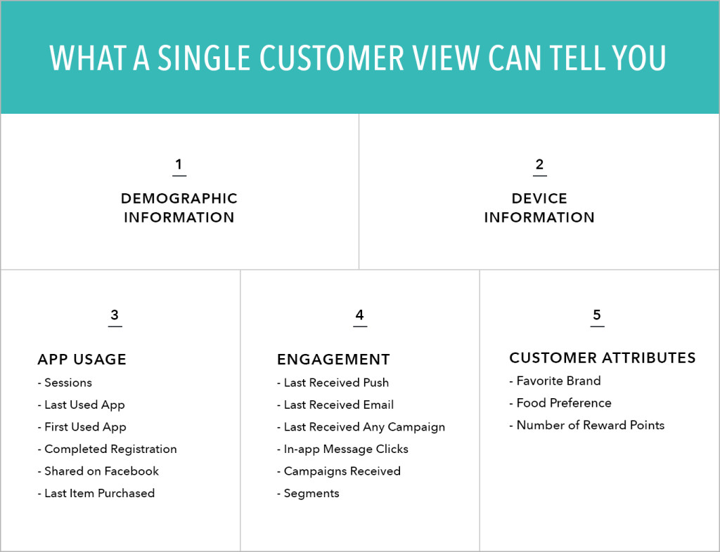 Single Customer View in CRM
