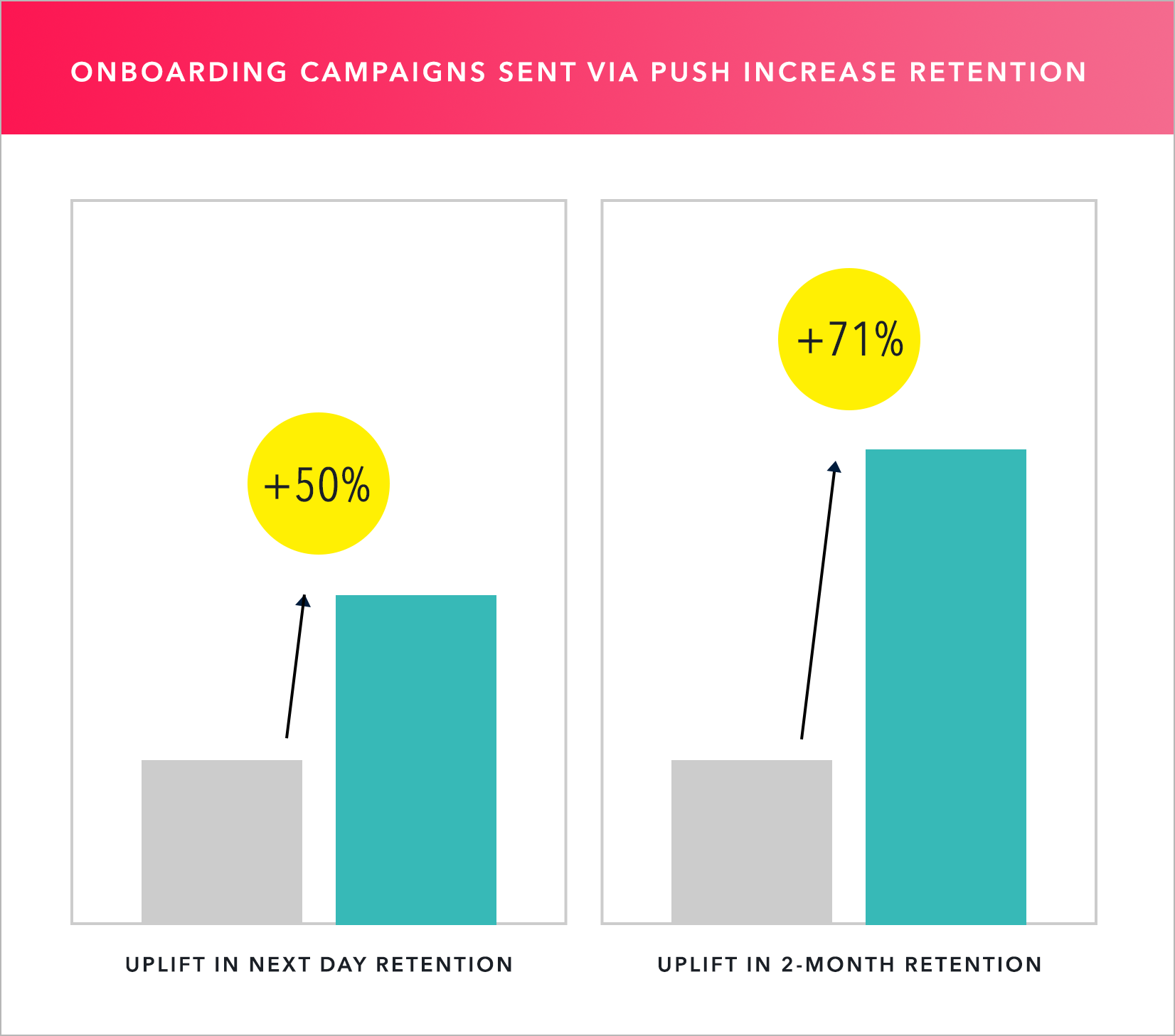 Push onboarding campaigns