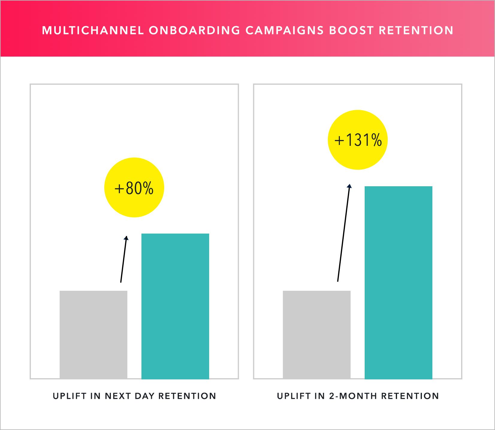 Multichannel messaging stats