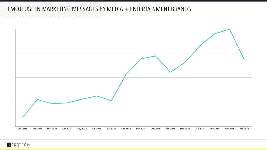 Emoji use by media brands