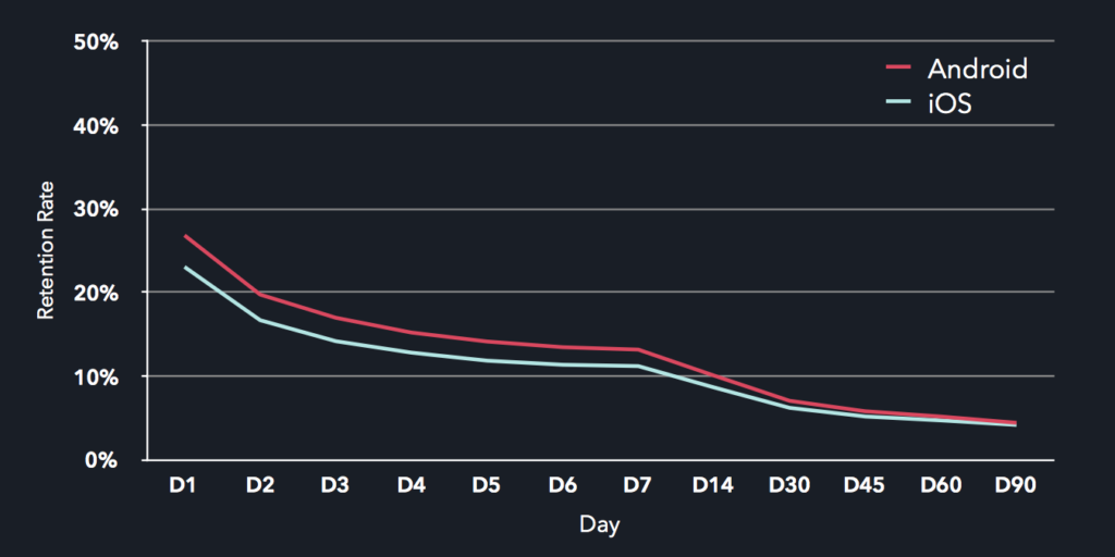 Android and iOS retention by day statistics