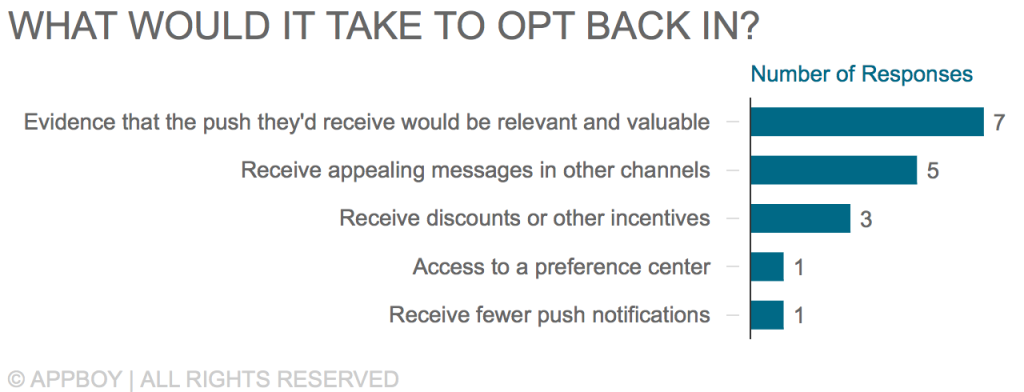What it would take to opt back in for push