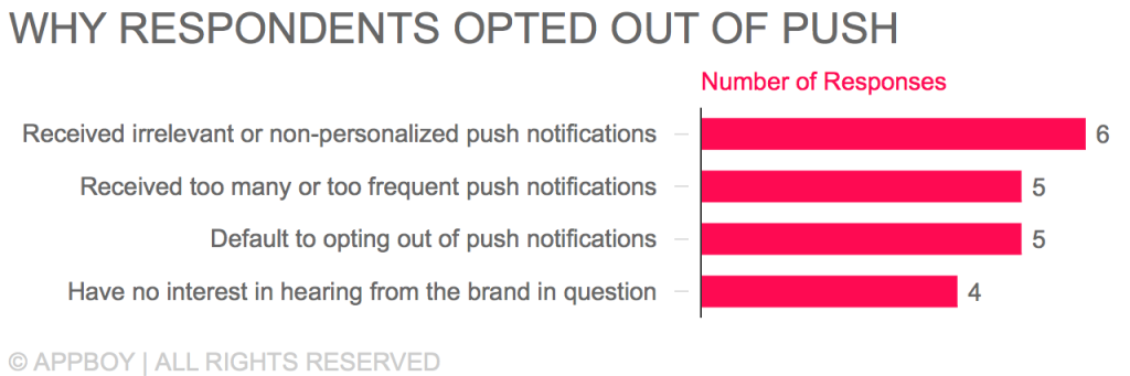 Why People Opt Out of Push