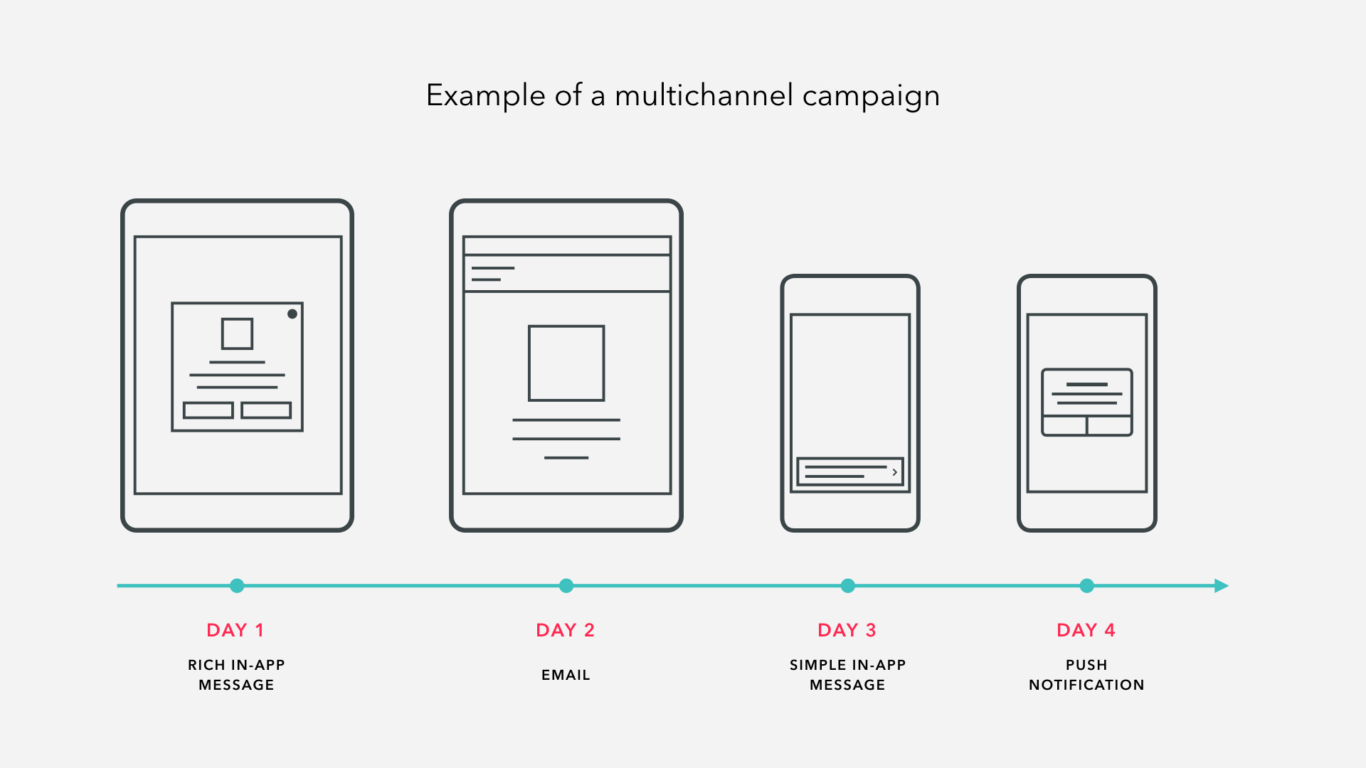 multichannel campaign