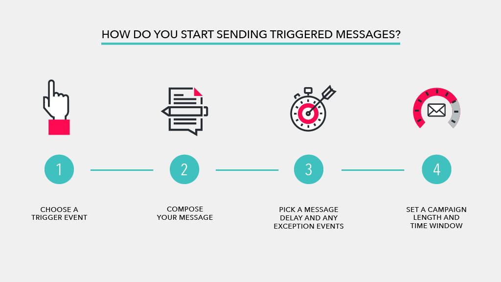 Sending triggered messages