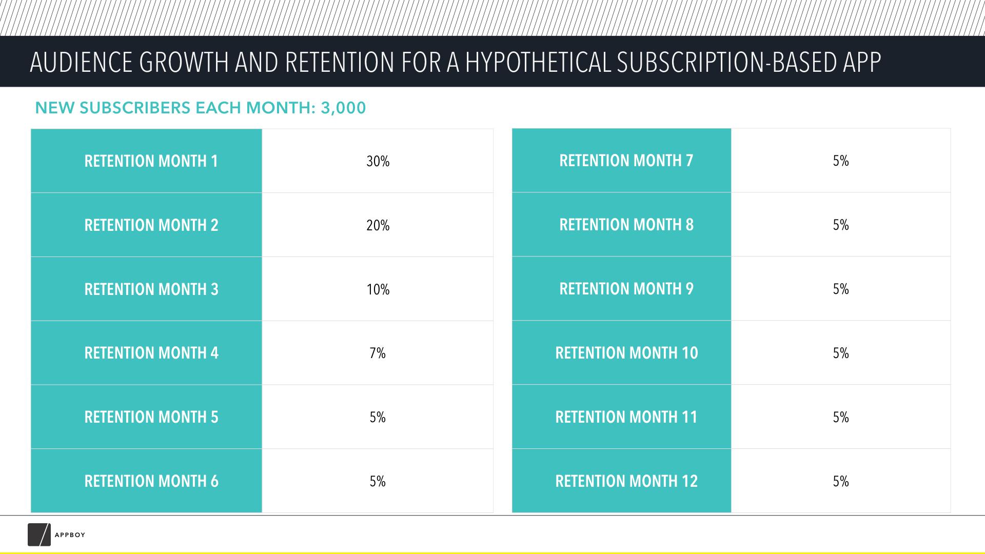 App subscription models