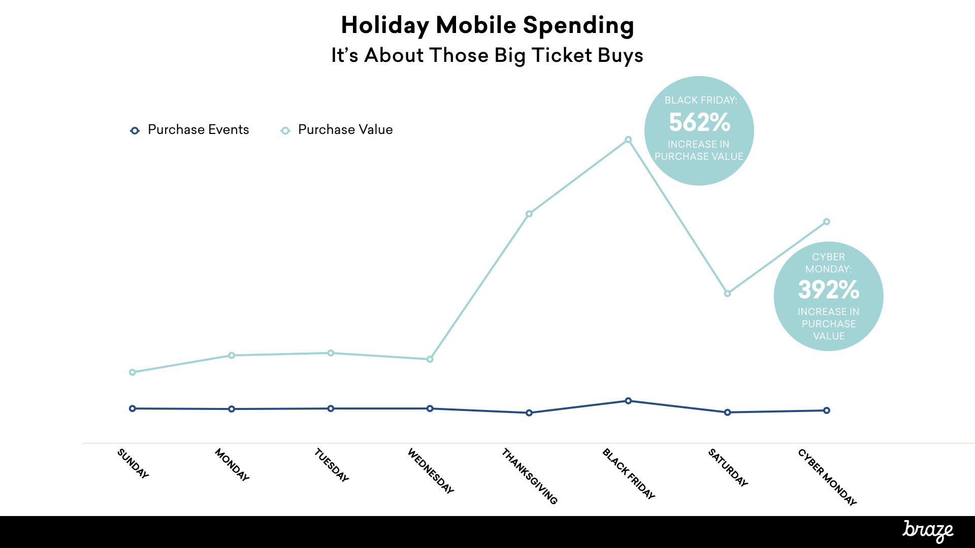 Holiday mobile data